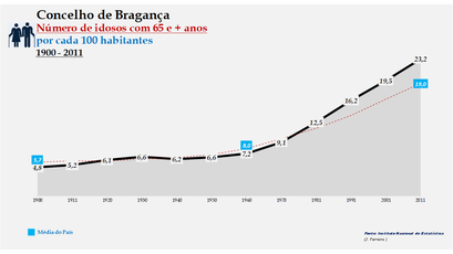 Bragança - Evolução da percentagem do grupo etário dos 65 e + anos, entre 1900 e 2011
