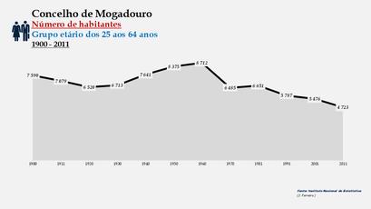 Mogadouro - Número de habitantes (25-64 anos)