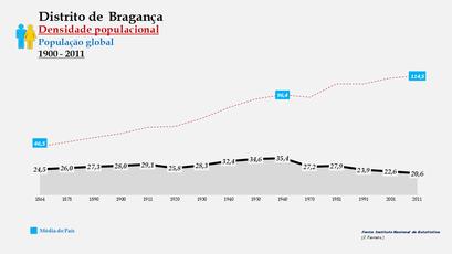 Distrito de Bragança – Densidade populacional (global)