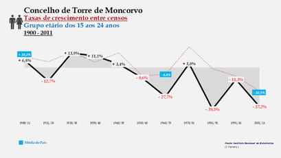 Torre de Moncorvo - Taxas de crescimento entre censos (15-24 anos)