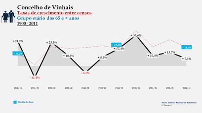 Vinhais - Taxas de crescimento entre censos (65 e + anos)