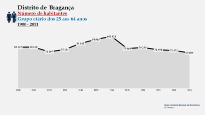 Distrito de Bragança - Número de habitantes (25-64 anos)