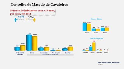 Macedo de Cavaleiros - Escolaridade da população com mais de 15 anos (por sexo)