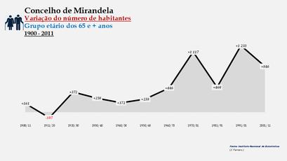 Mirandela - Variação do número de habitantes (65 e + anos)