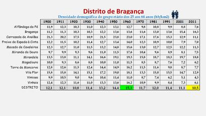 Distrito de Bragança – Evolução da densidade populacional (25/64 anos) em cada concelho (1900/2011)