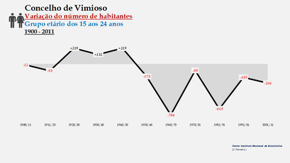 Vimioso - Variação do número de habitantes (15-24 anos)