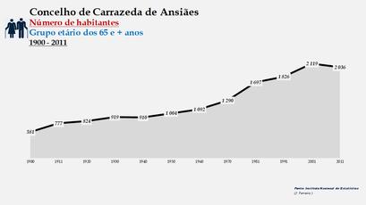 Carrazeda de Ansiães - Número de habitantes (65 e + anos) 1900-2011
