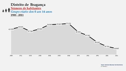 Distrito de Bragança - Número de habitantes (0-14 anos)