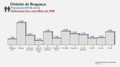 Distrito de Bragança – Ordenação dos concelhos em função do número de habitantes dos 15  aos 24 anos (1900)