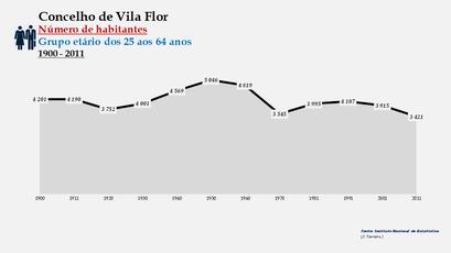 Vila Flor - Número de habitantes (25-64 anos)
