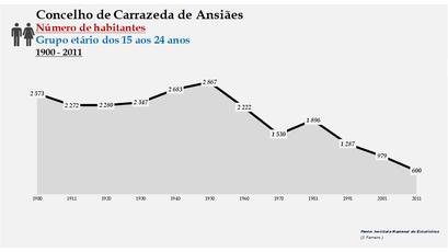 Carrazeda de Ansiães - Número de habitantes (15-24 anos) 1900-2011