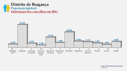 Distrito de Bragança – Ordenação dos concelhos em função do número de habitantes (2011)