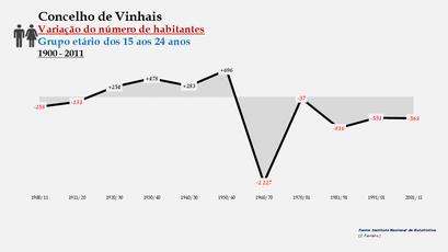 Vinhais - Variação do número de habitantes (15-24 anos)
