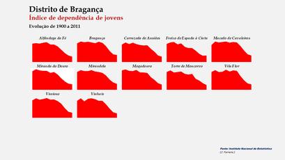 Distrito de Bragança - Índice de dependência de jovens – Evolução comparada dos concelhos (1900-2011)