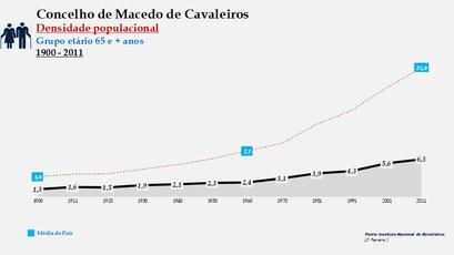 Macedo de Cavaleiros - Densidade populacional (65 e + anos) 1900-2011