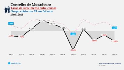 Mogadouro - Taxas de crescimento entre censos (25-64 anos)