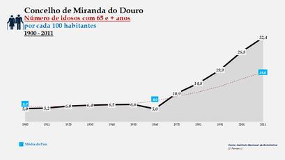 Miranda do Douro - Evolução do grupo etário dos 65 e + anos