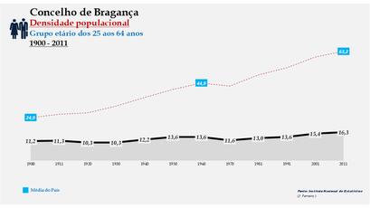 Bragança - Densidade populacional (25-64 anos) 1900-2011
