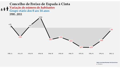 Freixo de Espada à Cinta - Variação do número de habitantes (0-14 anos) 1900-2011