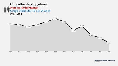Mogadouro - Número de habitantes (15-24 anos)