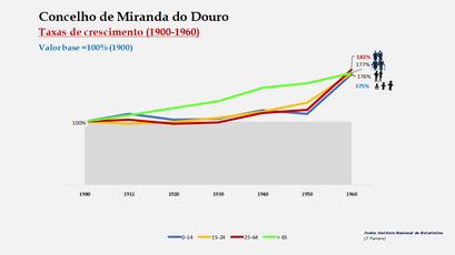Miranda do Douro – Crescimento da população no período de 1900 a 1960