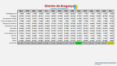 Distrito de Bragança - População dos concelhos (global) 1864-2011