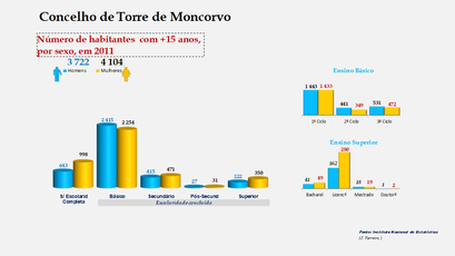 Torre de Moncorvo - Escolaridade da população com mais de 15 anos (por sexo)