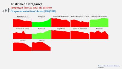 Distrito de Bragança – Evolução comparada da proporção de cada concelho face ao total da população (0-14 anos) do distrito