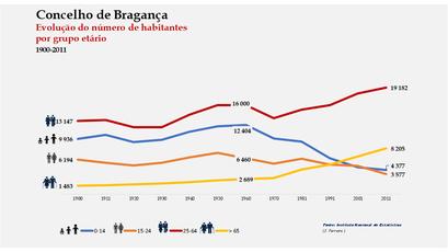 Bragança - Distribuição da população por grupos etários (comparada) 1900-2011