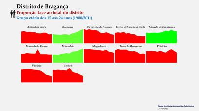 Distrito de Bragança – Evolução comparada da proporção de cada concelho face ao total da população (15-24 anos) do distrito