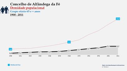 Alfândega da Fé - Densidade populacional (65 e + anos) 1900-2011