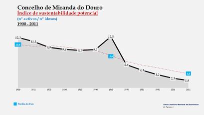 Miranda do Douro - Índice de sustentabilidade potencial 1900-2011