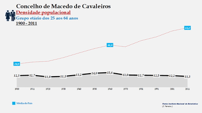 Macedo de Cavaleiros - Densidade populacional (25-64 anos) 1900-2011