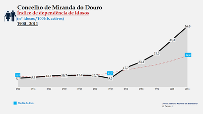 Miranda do Douro - Índice de dependência de idosos 1900-2011
