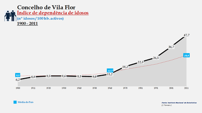 Vila Flor – Evolução do índice de dependência de idosos