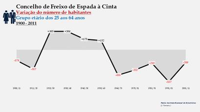 Freixo de Espada à Cinta - Variação do número de habitantes (25-64 anos) 1900-2011