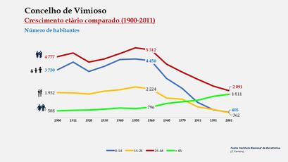 Vimioso – Crescimento comparado do número de habitantes