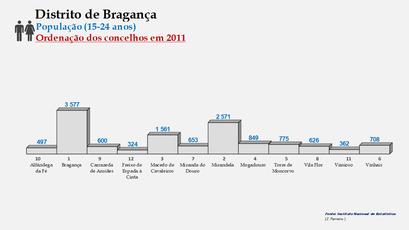Distrito de Bragança – Ordenação dos concelhos em função do número de habitantes dos 15  aos 24 anos (2011)