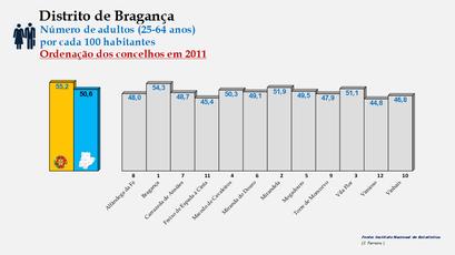Distrito de Bragança - Variação do grupo etário dos 25 aos 64 anos - Posição no ranking nacional (2011)