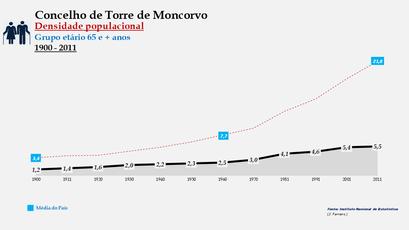 Torre de Moncorvo - Densidade populacional (65 e + anos)
