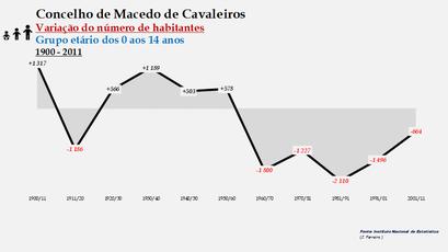 Macedo de Cavaleiros - Variação do número de habitantes (0-14 anos) 1900-2011