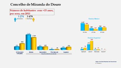 Miranda do Douro - Escolaridade da população com mais de 15 anos (por sexo)