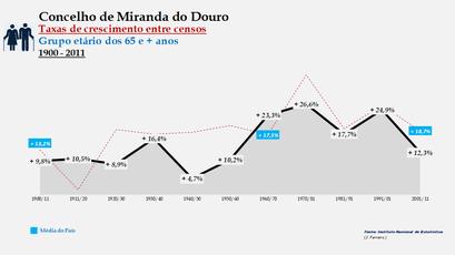 Miranda do Douro - Taxas de crescimento entre censos (65 e + anos)
