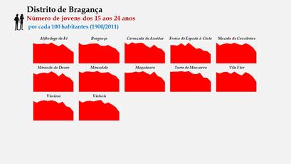 Distrito de Bragança - Evolução do grupo etário dos 15 aos 24 anos nos distritos portugueses entre 1900 e 2011