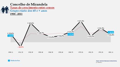 Mirandela - Taxas de crescimento entre censos (65 e + anos)