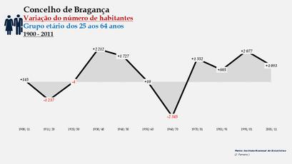 Bragança - Variação do número de habitantes (25-64 anos) 1900-2011