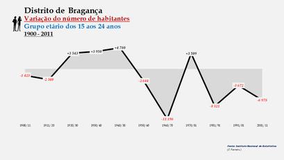 Distrito de Bragança - Variação do número de habitantes (15-24 anos)