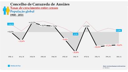 Carrazeda de Ansiães – Taxa de crescimento populacional entre censos (global) 1900-2011