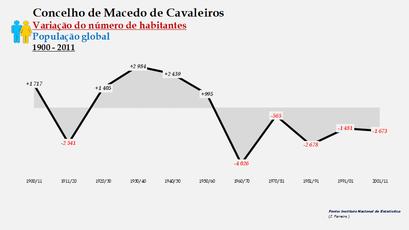 Macedo de Cavaleiros - Variação do número de habitantes (global) 1900-2011