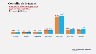 Bragança - Número de habitantes por sexo em cada grupo de idades